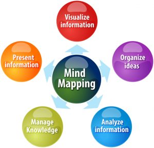 Advantages of Mind Mapping and Project Management